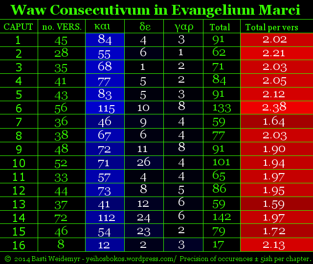Overview of waw-consecutive conjunctions in Mark