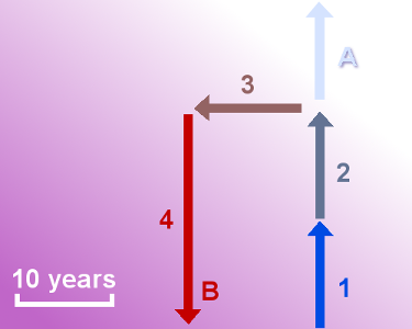 U-turn chart